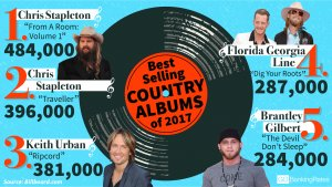 10 Best-Selling Country Albums of 2017