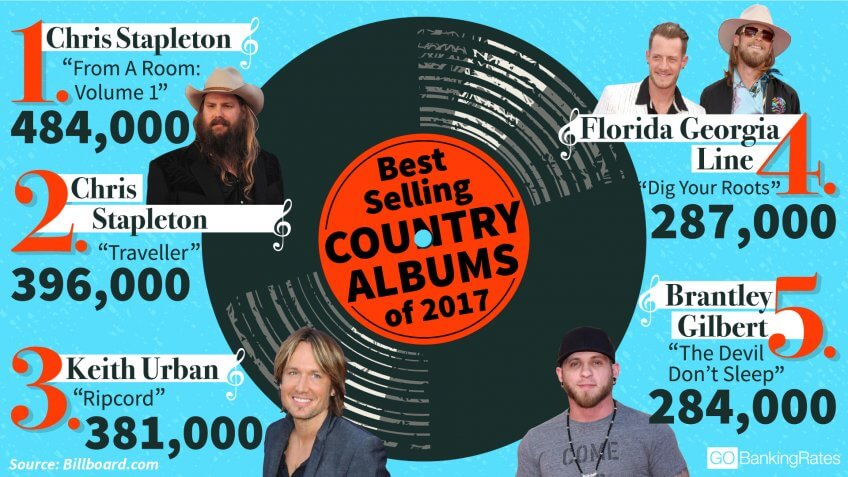 These Are the 11 Highest-Paid Country Music Stars of 2017