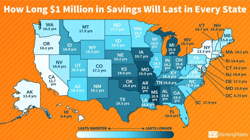 How Long Will My Savings Last?