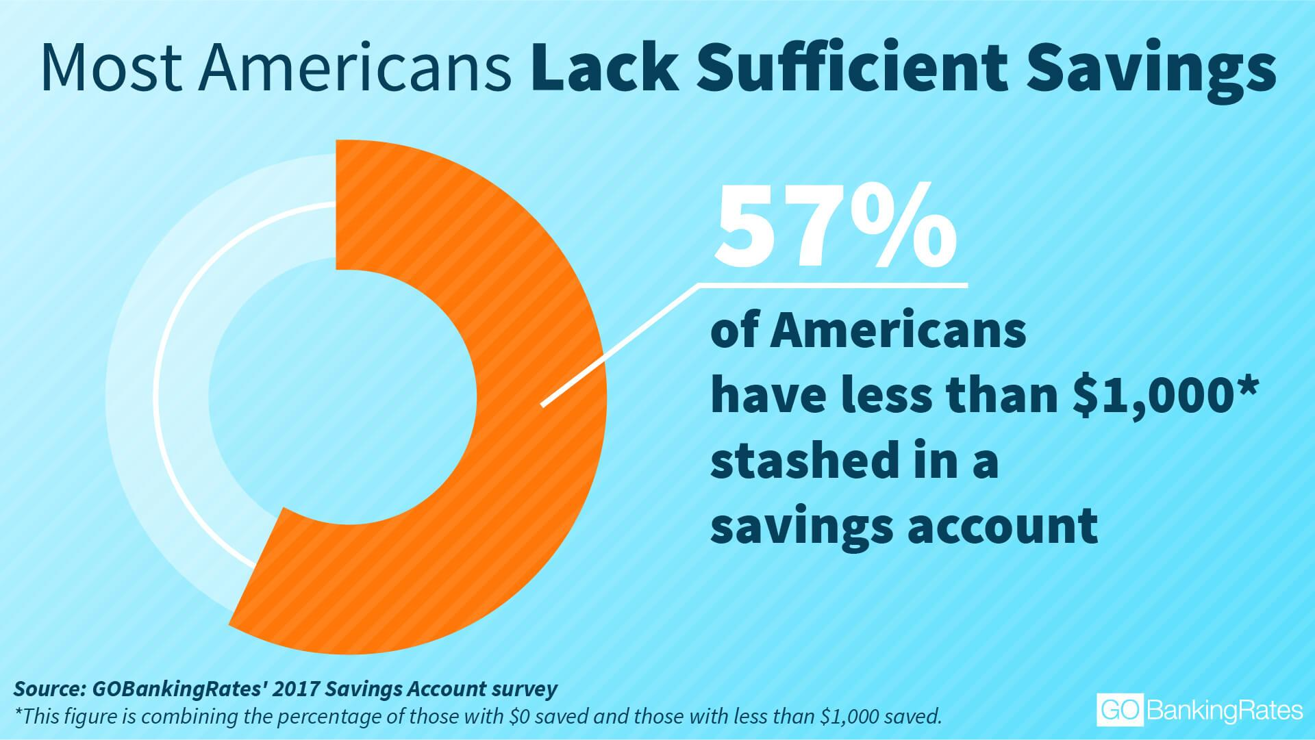 Americans Lack Sufficient Savings infographic