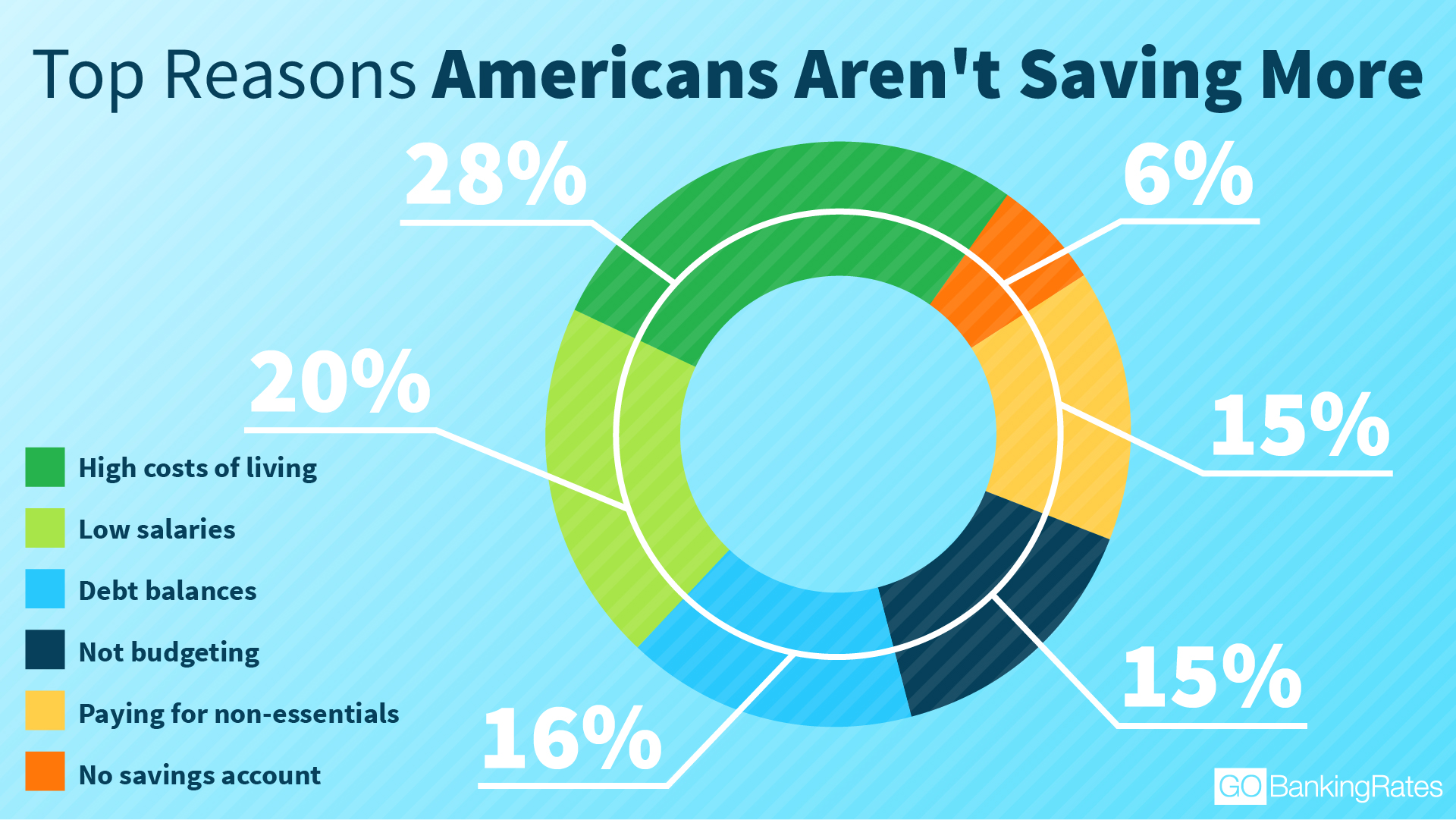 Americans Top Reasons for Not Saving More Infographic