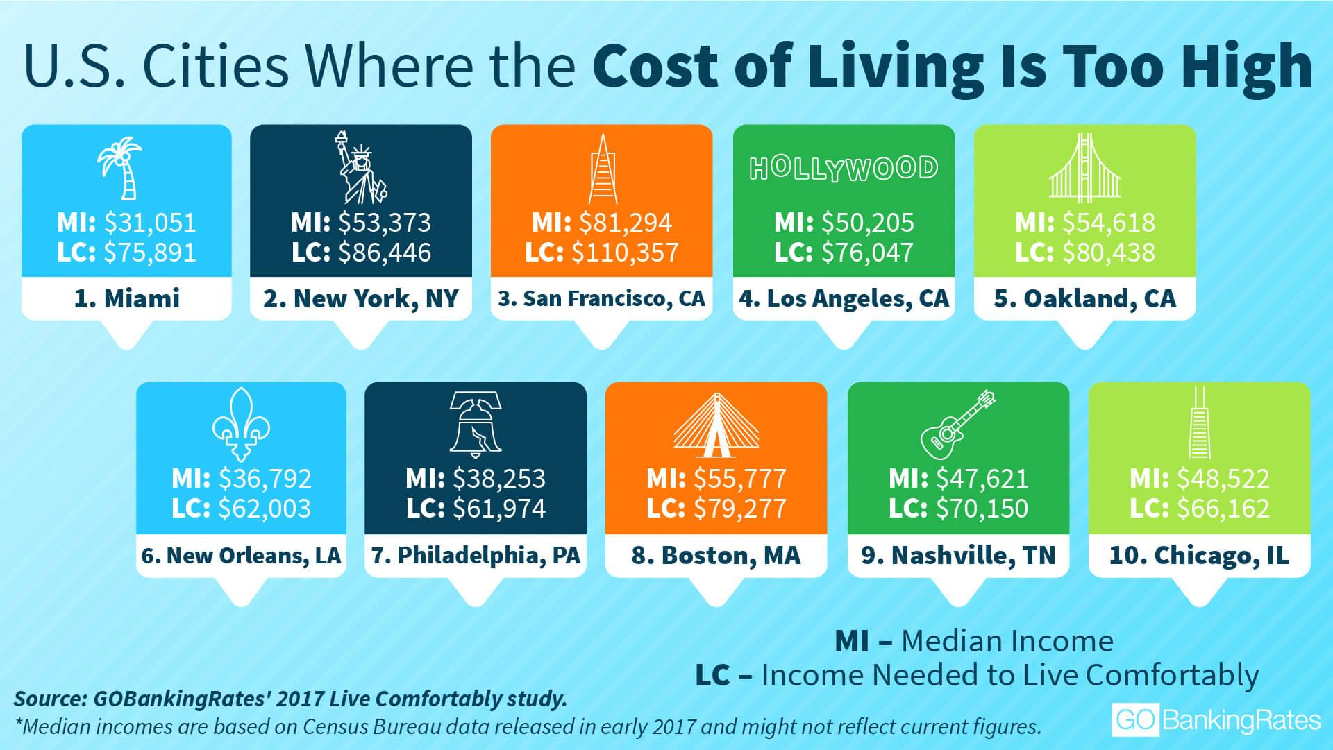 Where Cost of Living Is Highest infographic