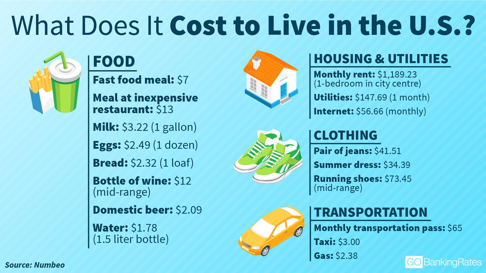 US Cost of Living infographic