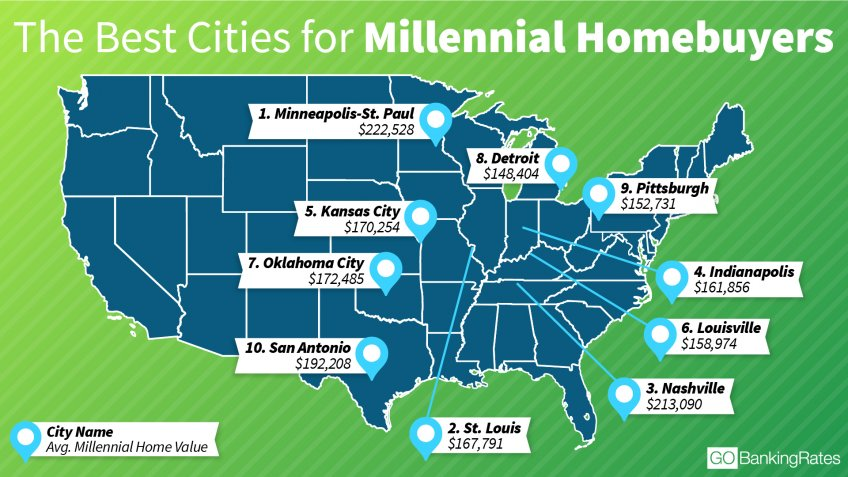 The Best Cities for Aspiring Millennial Homeowners