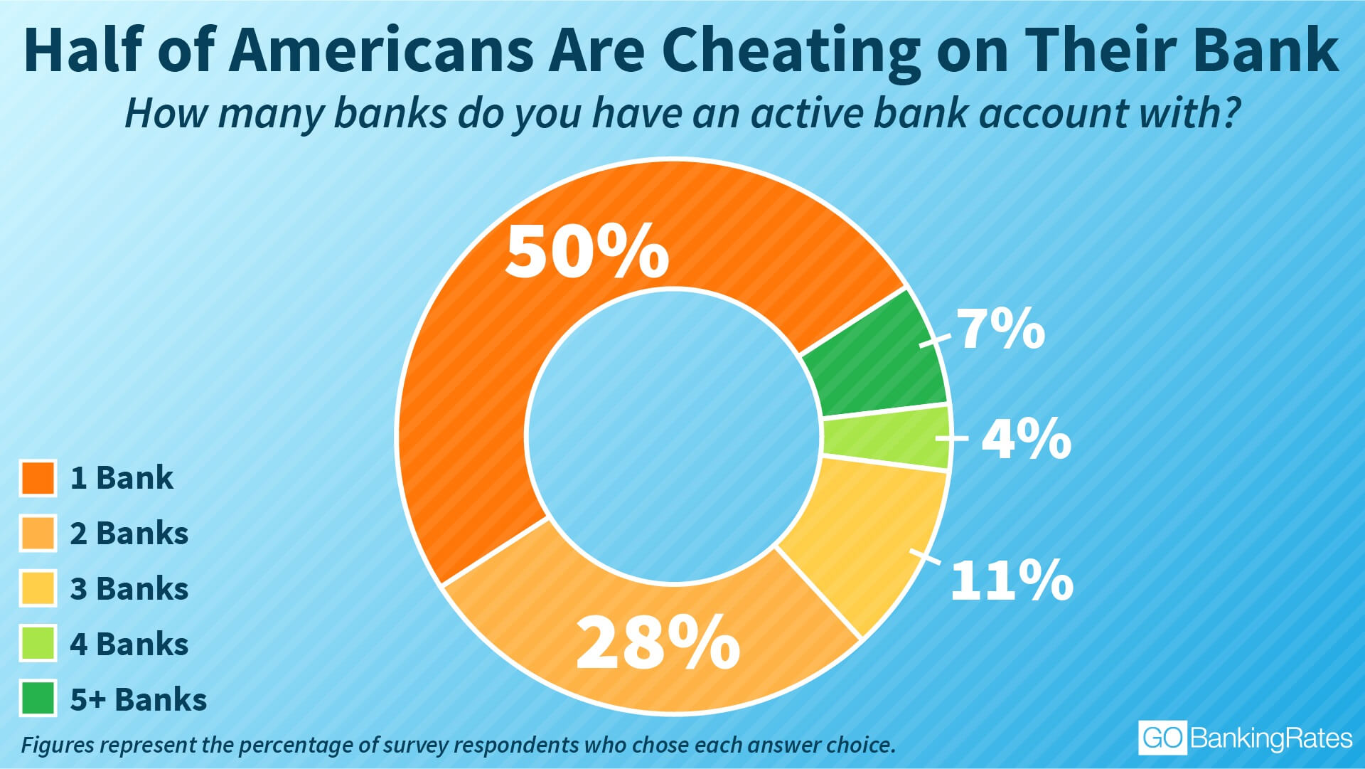 Half of Americans Are Cheating on Their Bank