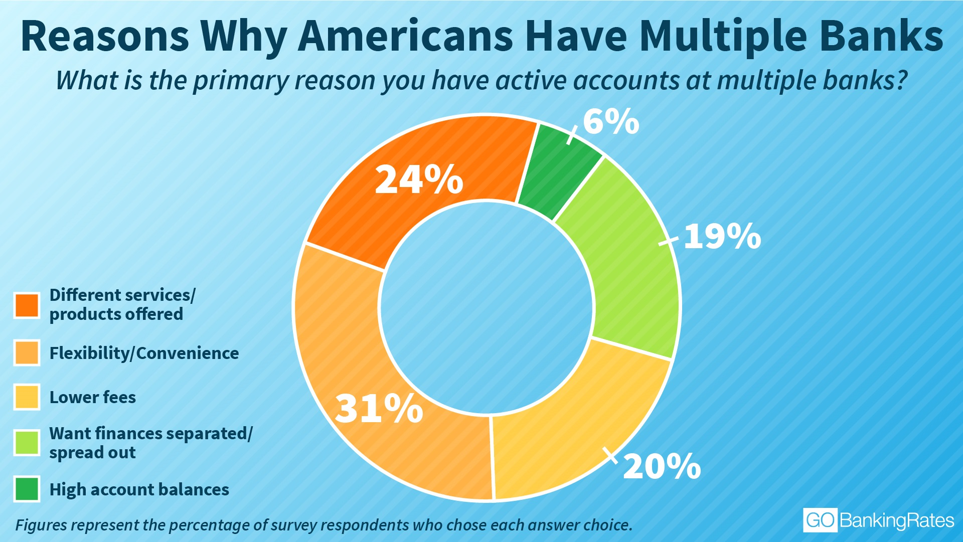 Reasons Why Americans Have Multiple Banks
