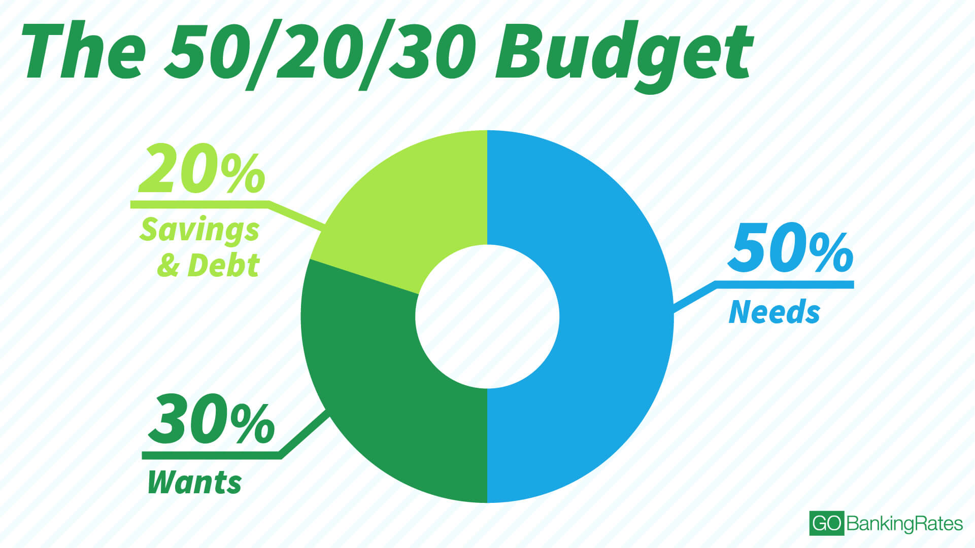Recommended Budget Percentages How Much Should You Spend