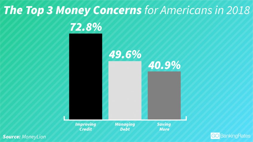 Americans' top 3 money concerns or issues for 2018 infographic data