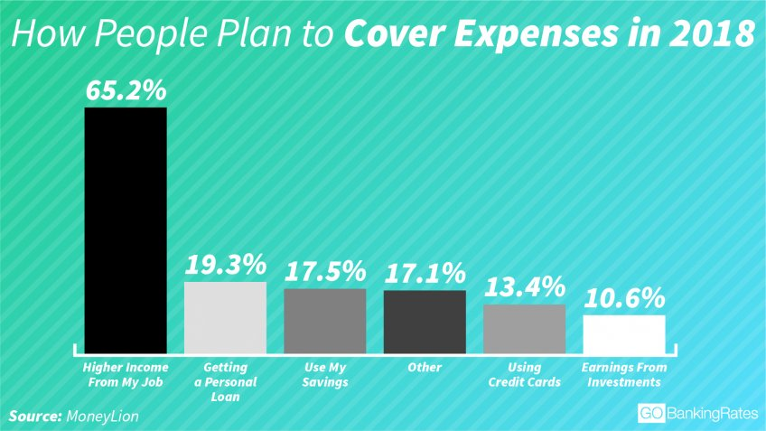 People plan to ask for higher income from their job to cover expenses