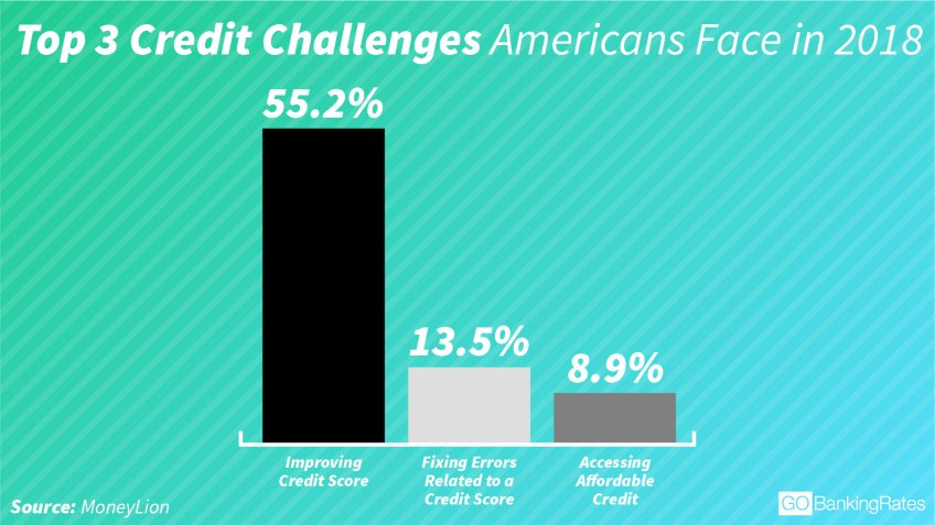 Most people have the most trouble improving their credit score infographic