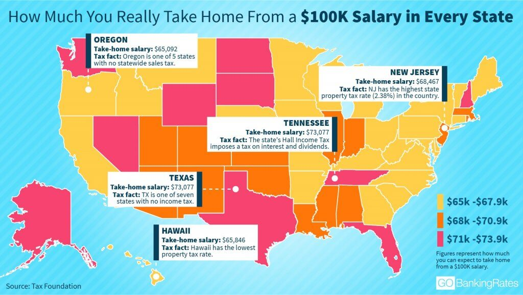 How much you really take home from a 100k salary in every for How much money does it take to build a house