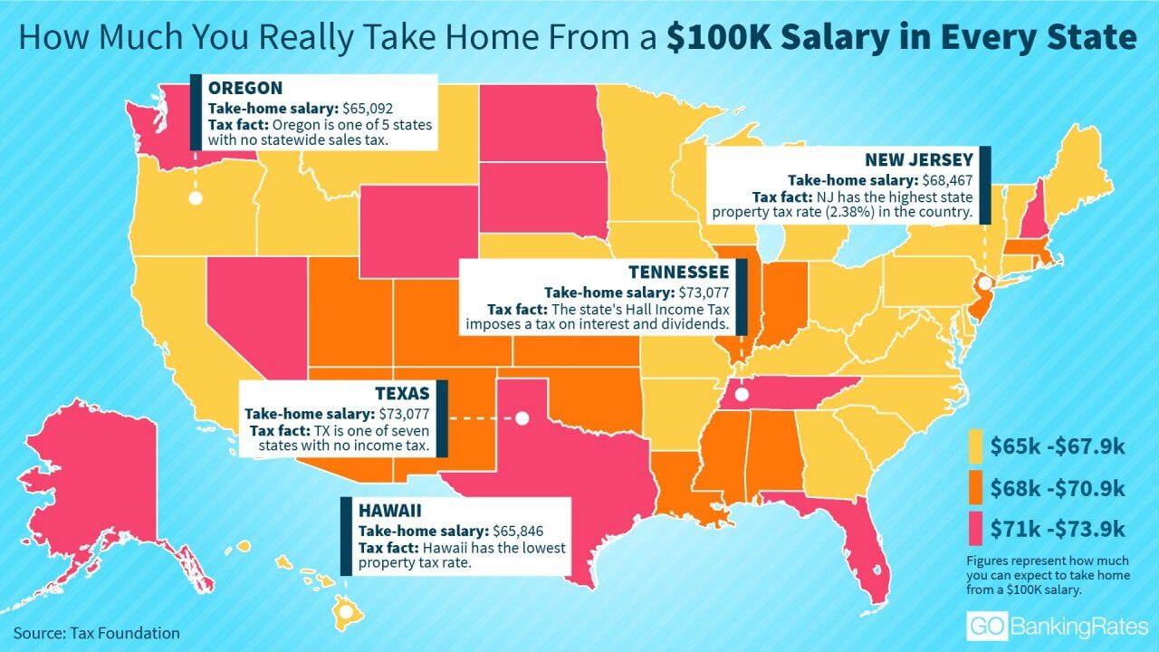 How Much You Really Take Home From a $100K Salary in Every State