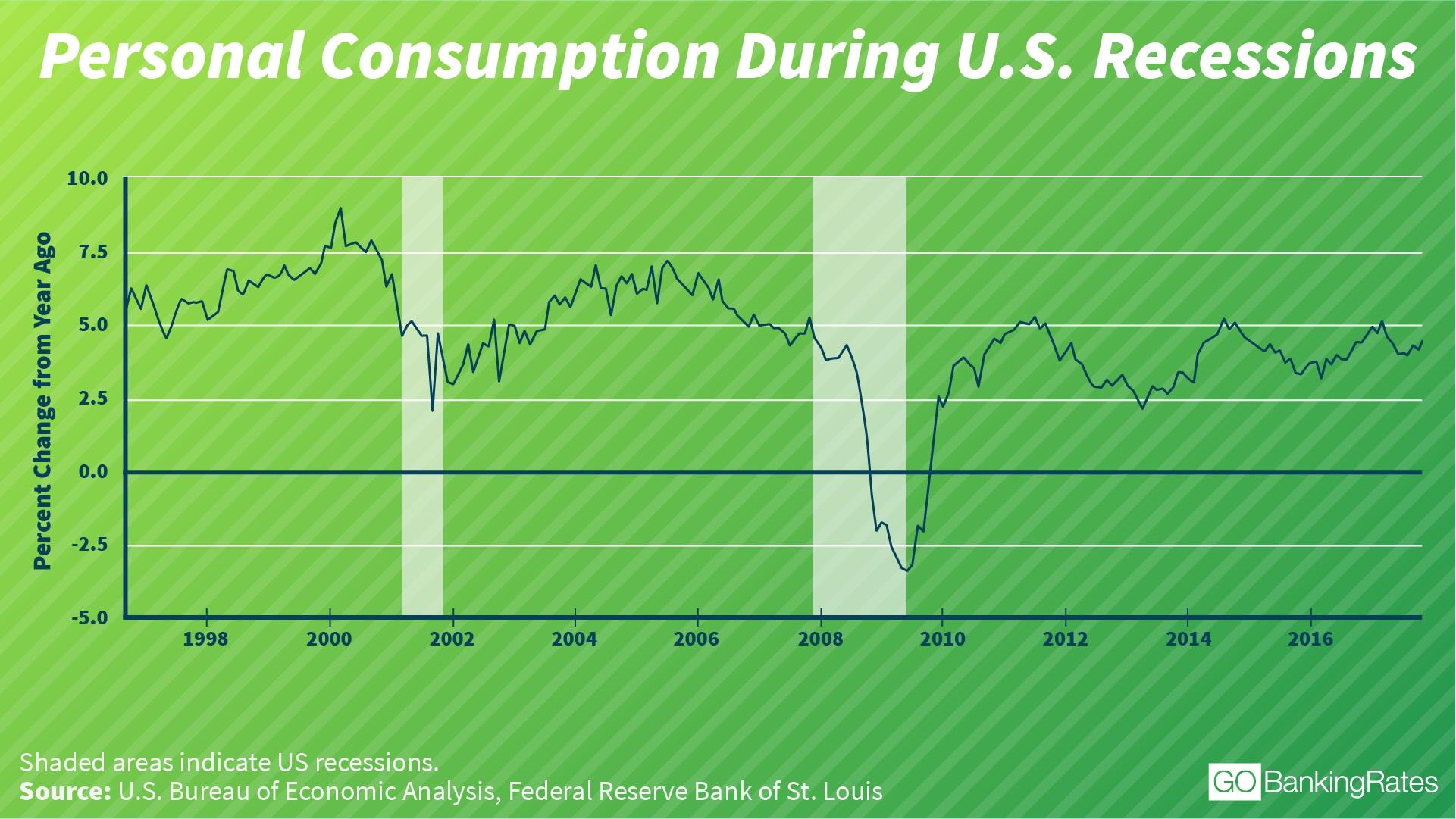 personal consumption recession