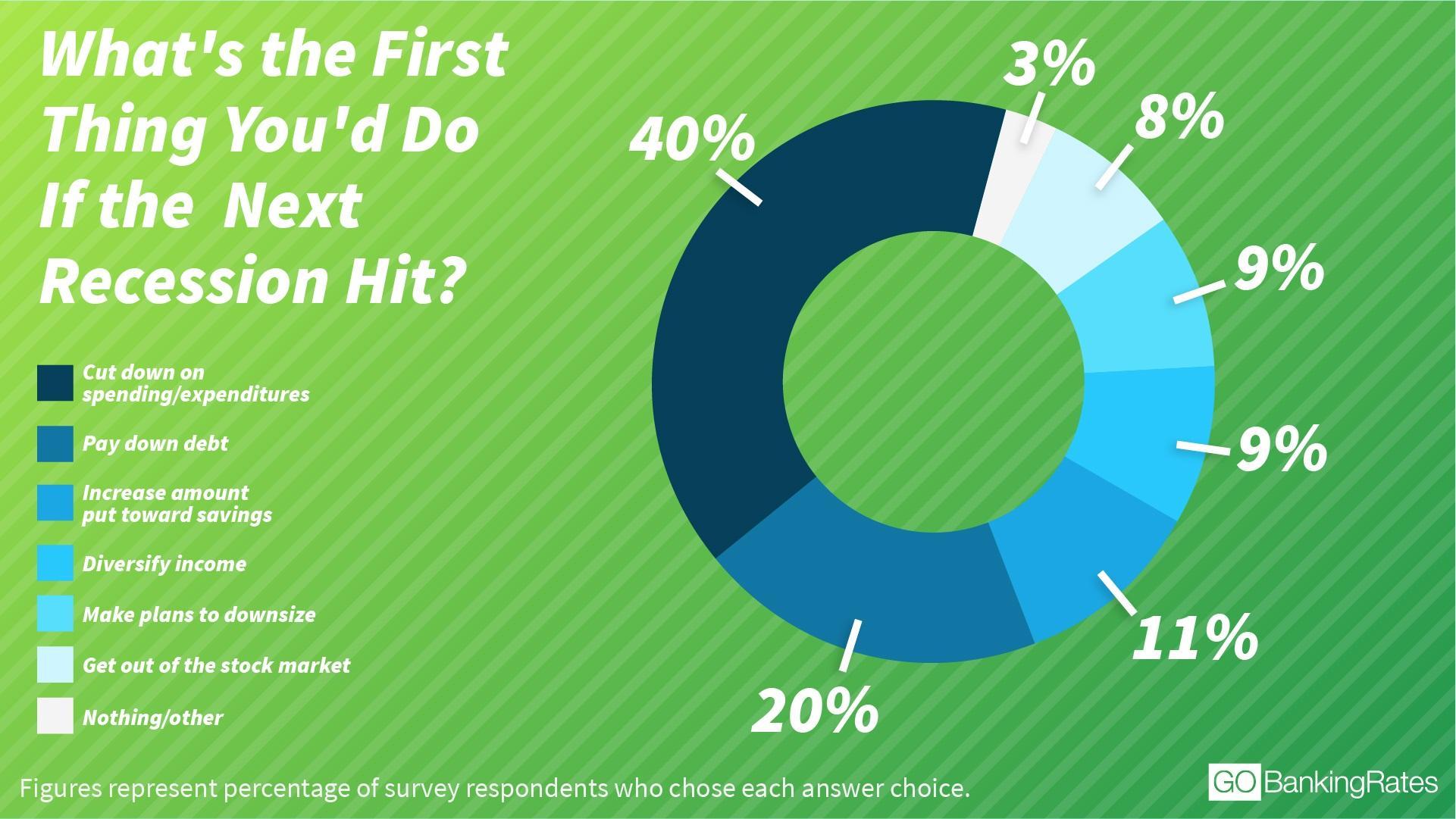 recession survey