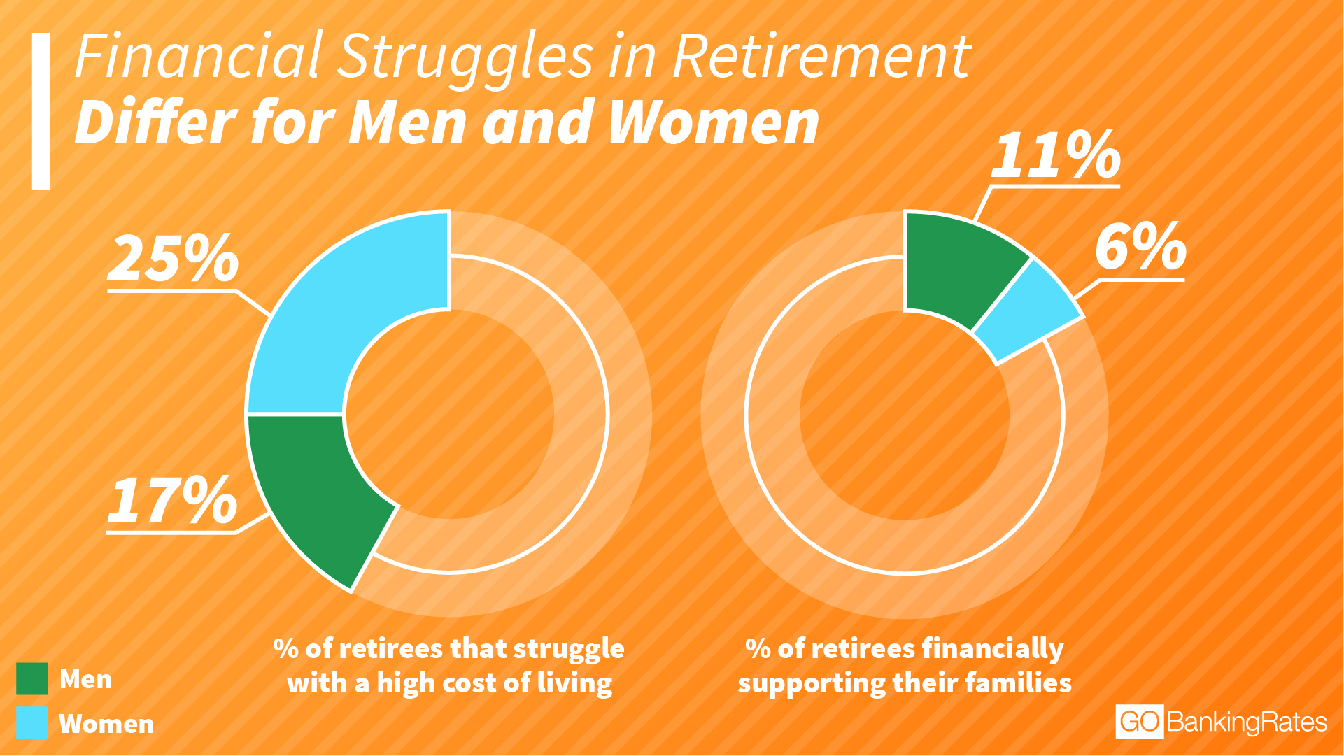 financial struggles of men and women