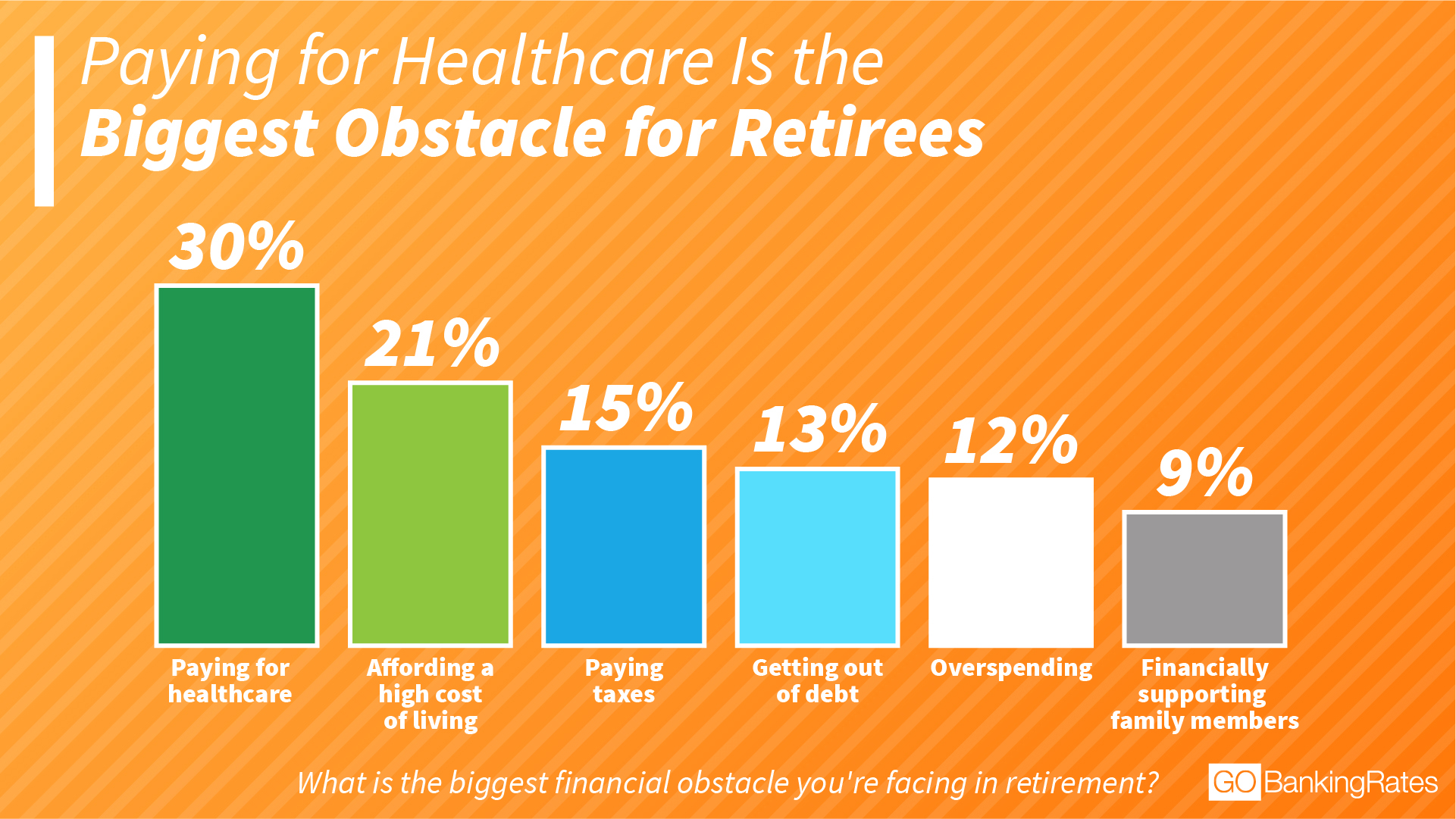 Healthcare Financial Hurdle chart