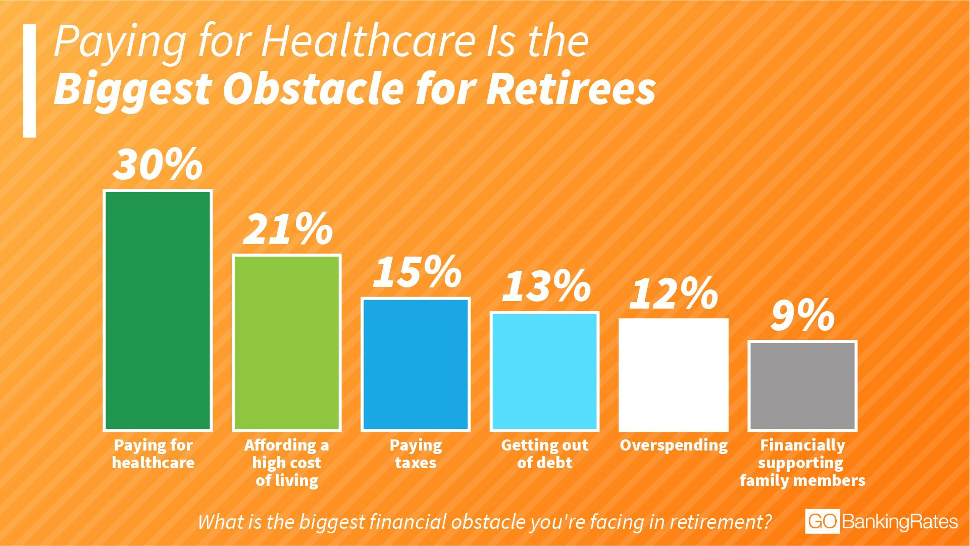 Healthcare Financial Hurdle chart