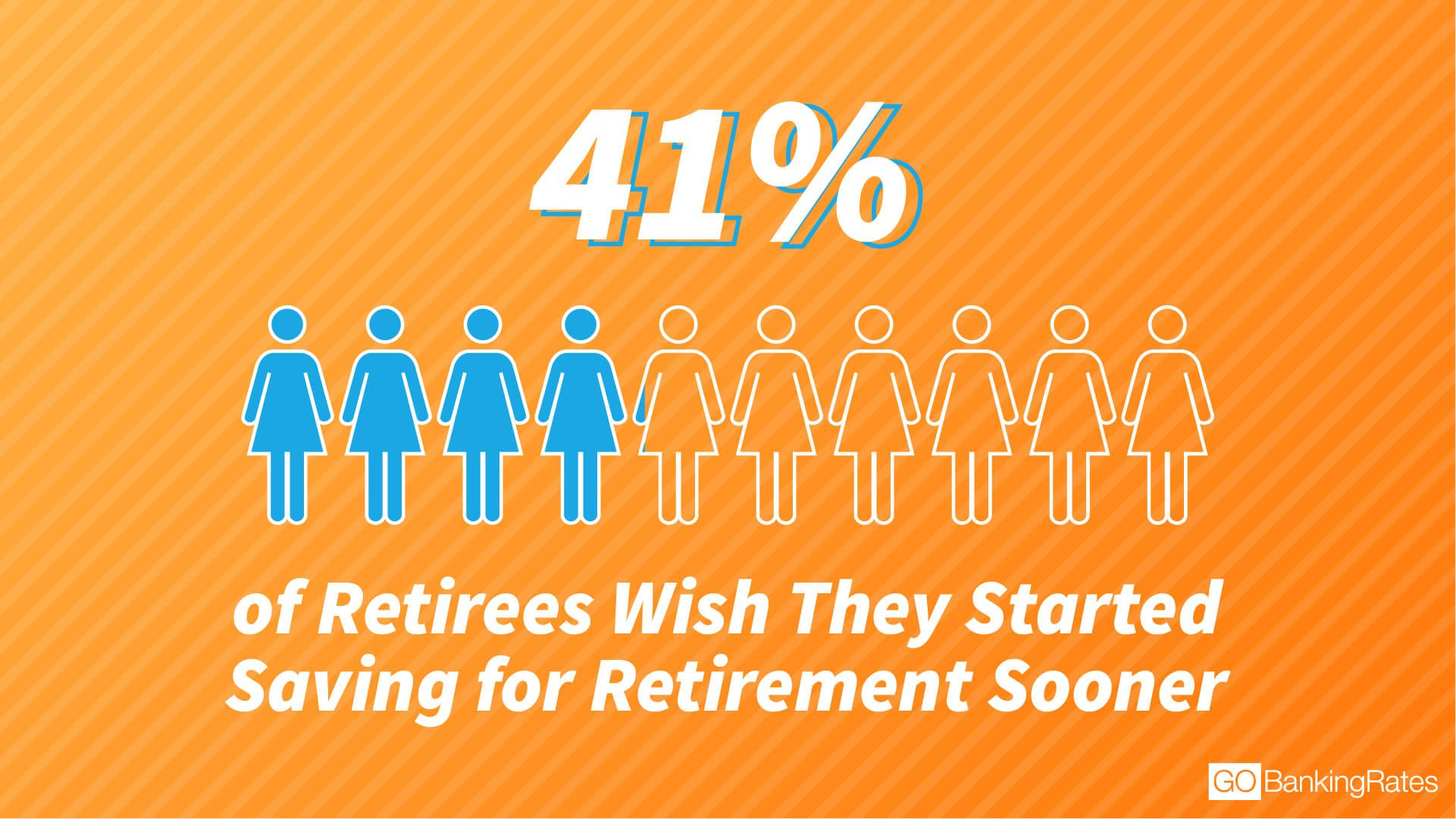 41% of retirees wish they had started saving sooner