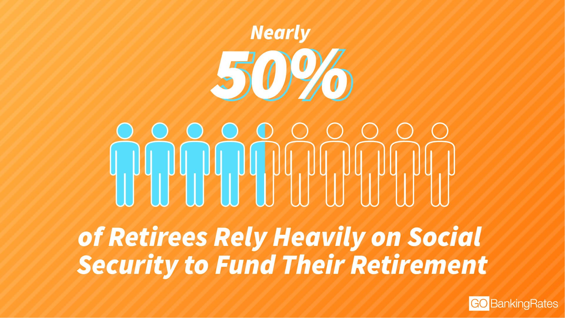 50% of retirees rely heavily on social security income