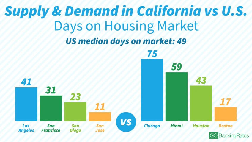 13 Ways California Real Estate Differs From Every Other
