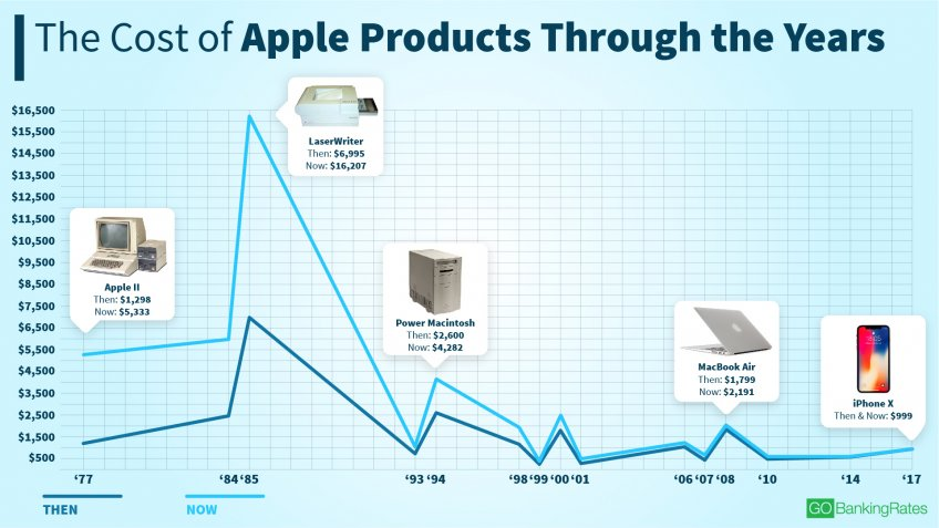 Cost of Apple Products