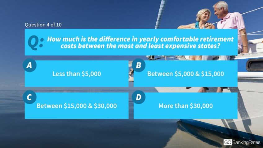 4. How much is the difference in yearly comfortable retirement costs between the most and least expensive states?