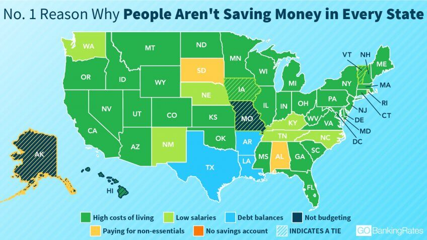 No. 1 Reason Why People Aren't Savings Money in Every State