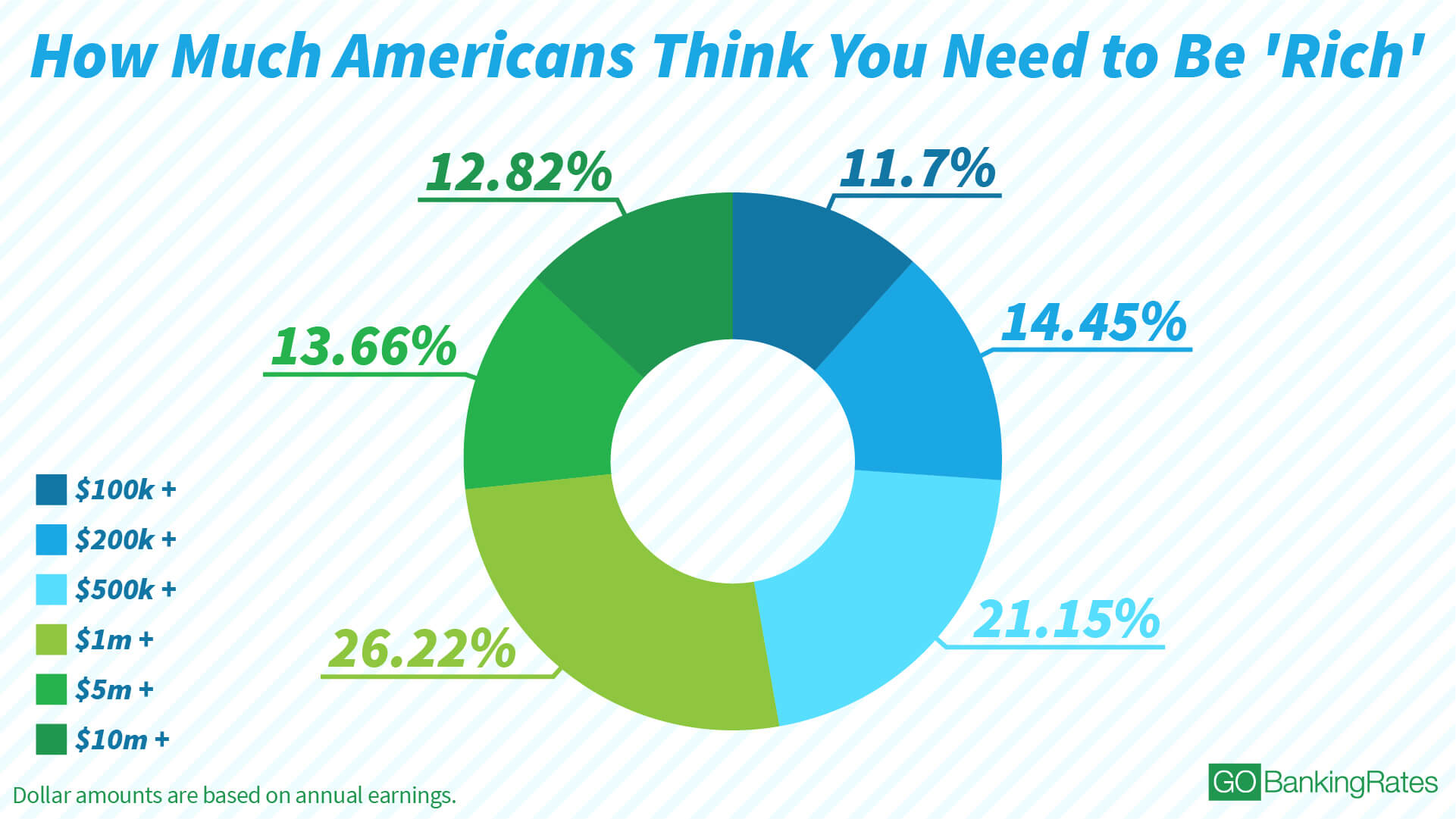 How Much Americans Think You Need to Be 'Rich'