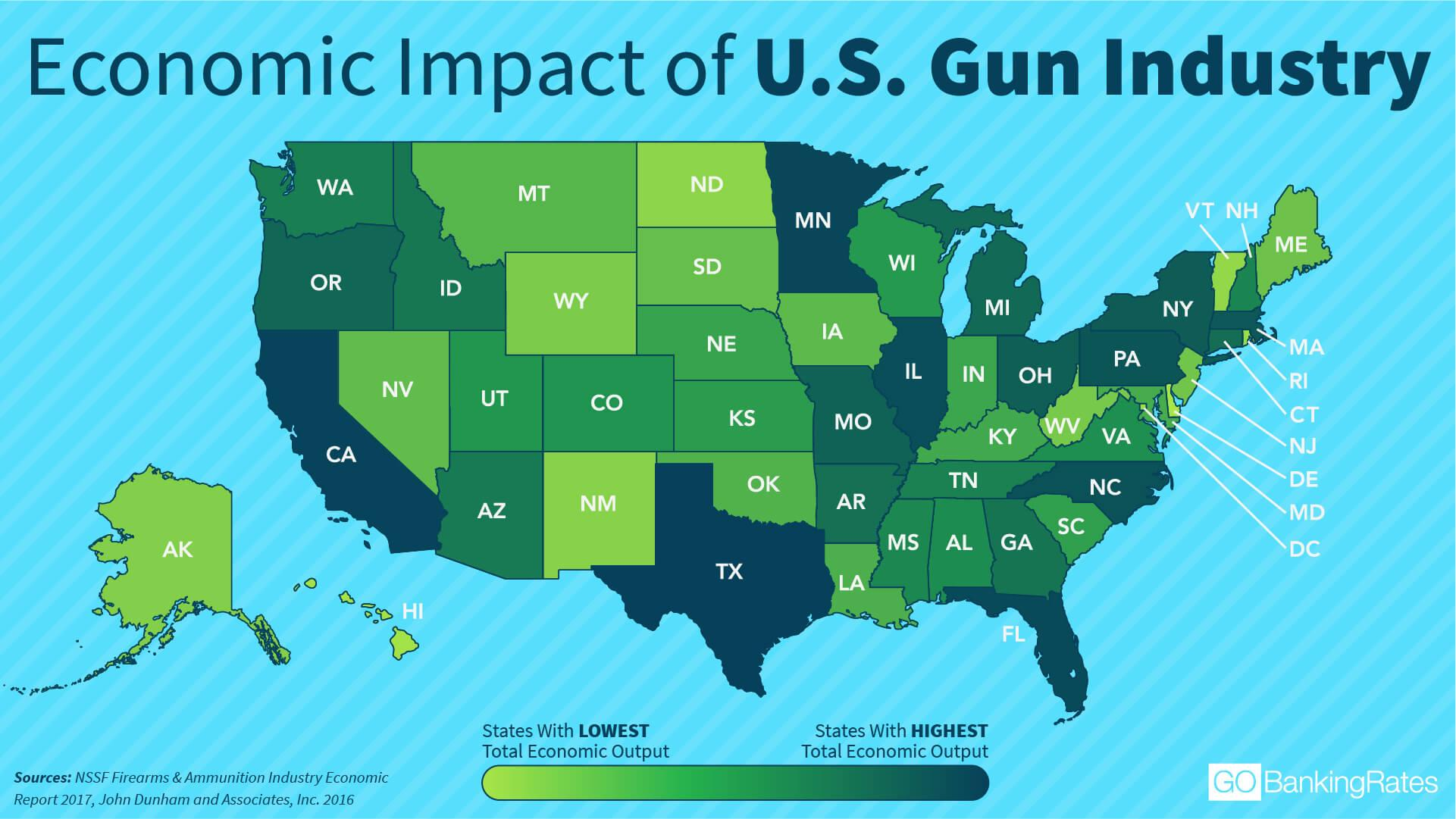 Economic Impact of the U.S. Gun Industry