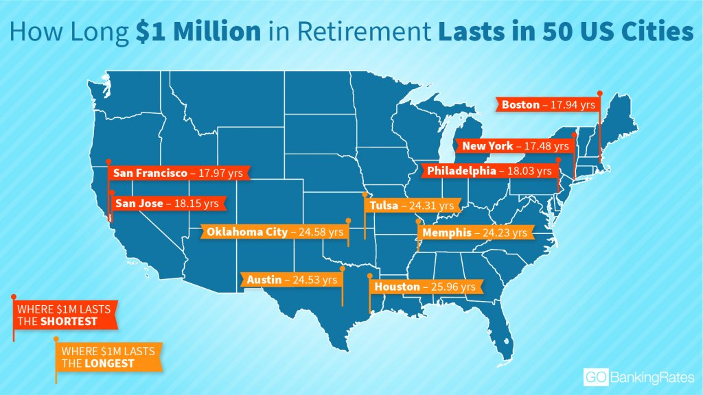 See How Long Your $1M in Retirement Lasts in 50 Major Cities