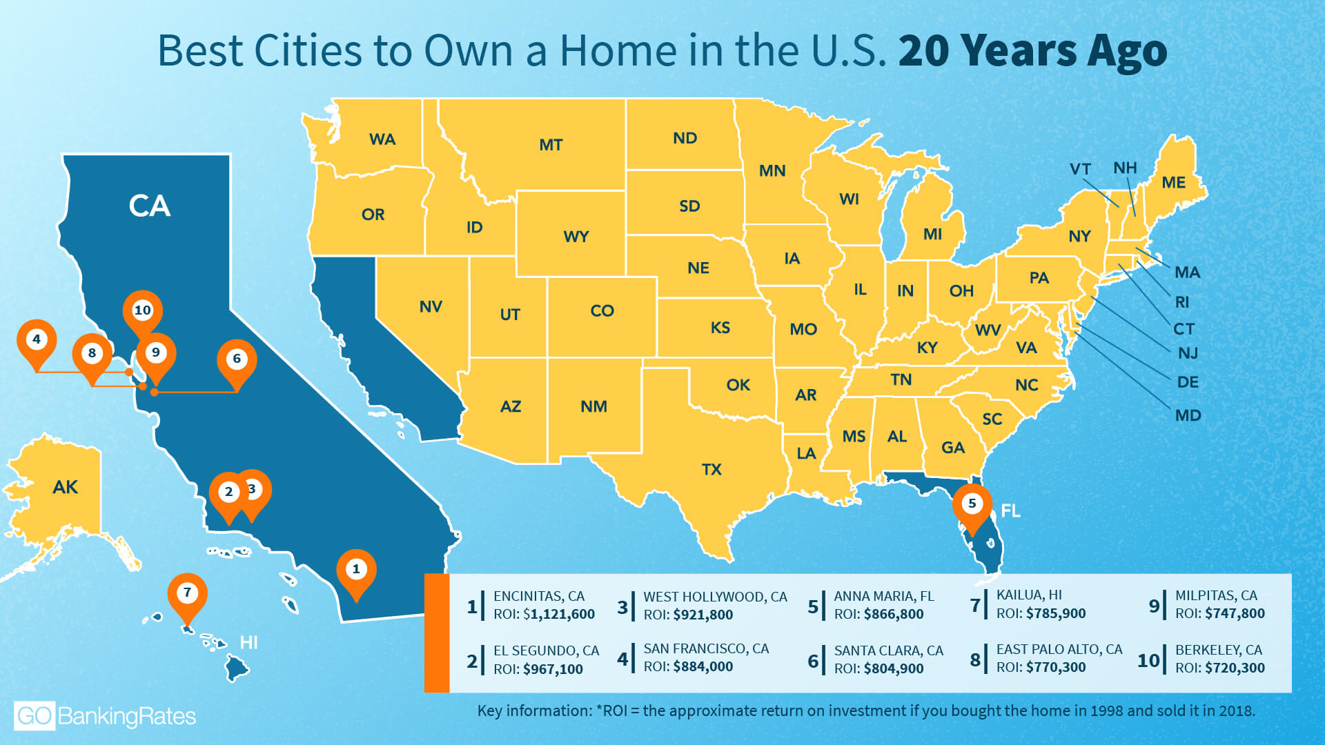 Best Cities to Own a Home in the U.S. 20 Years Ago