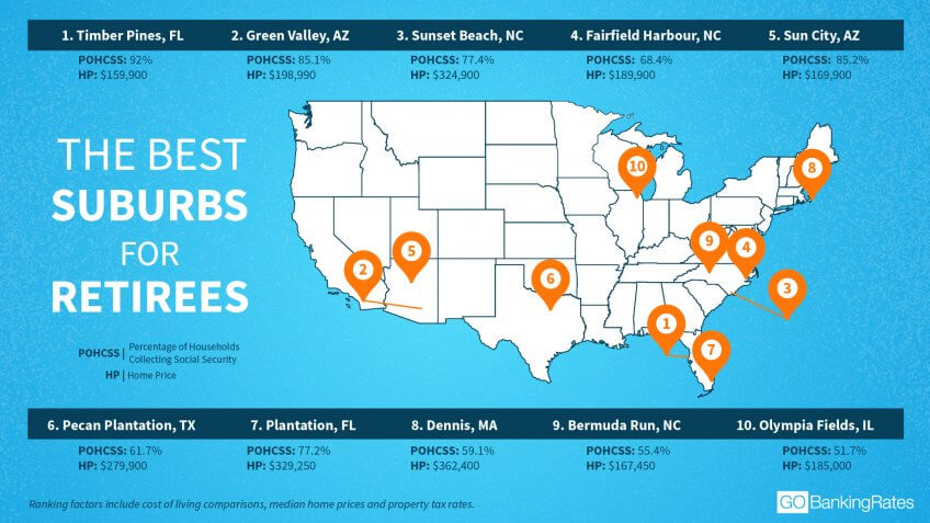 20 Best Suburbs for Retirees | GOBankingRates