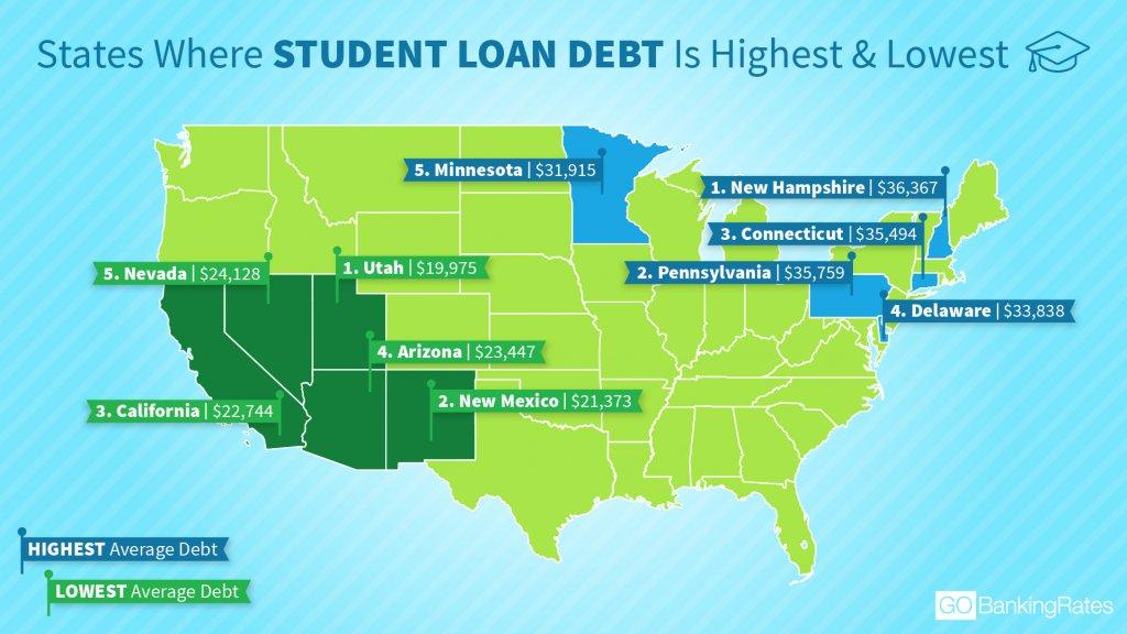 Student Loan Debt Trends