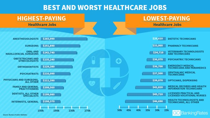 best and worst healthcare jobs based on pay and job title