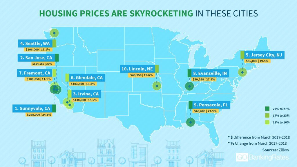 Home Prices Are Rising Fast in These 20 Cities — Here's Why ... on