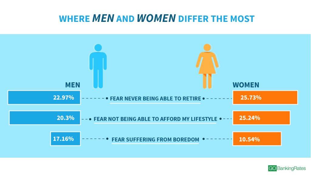 180525_GBR_DisturbingPercentageofAmericansFearNeverAbletoRetire_1920x1080_WomenVs.Men