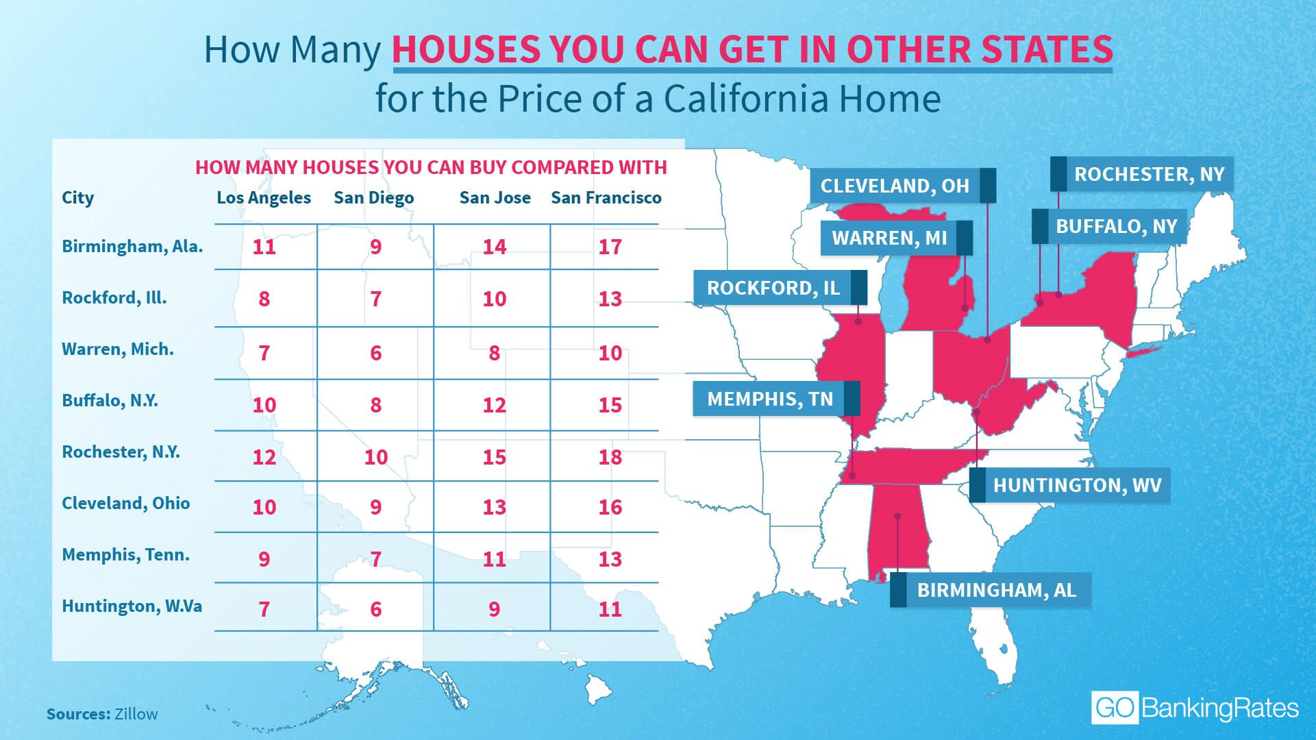 Price Of A California Home