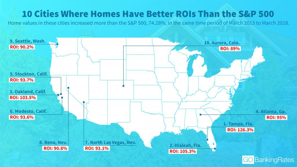 Cities Where Homes Have Better ROIs Than the S&P 500