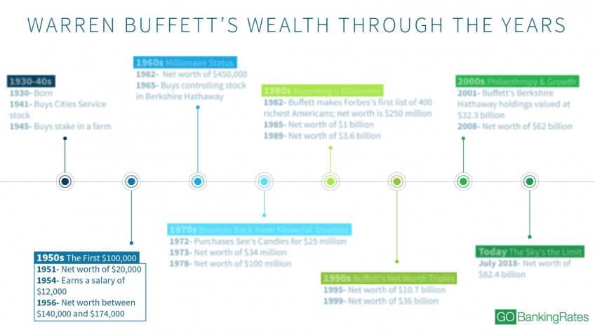 warren buffett net worth 2020