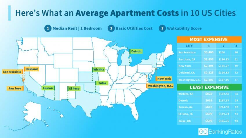 average electric bill for one bedroom apartment in texas