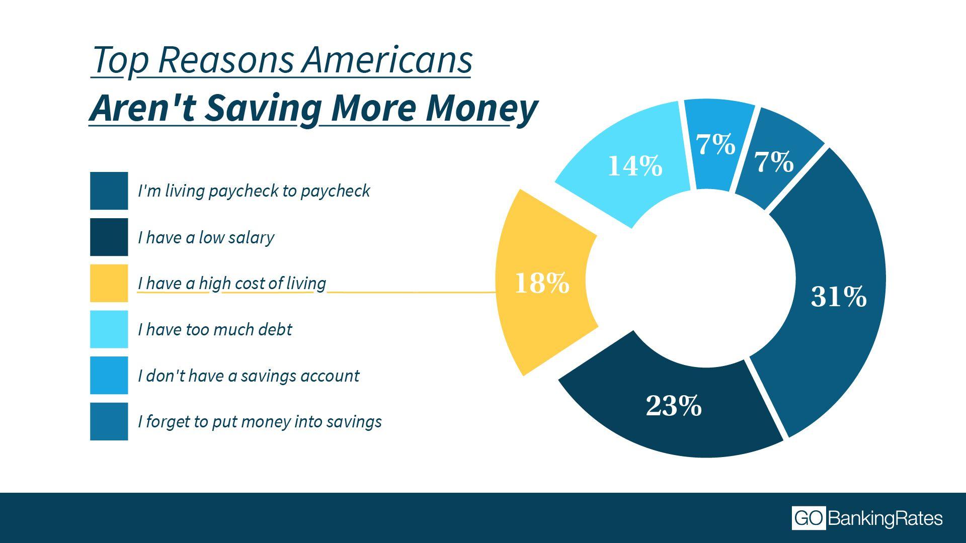 Americans savings habits