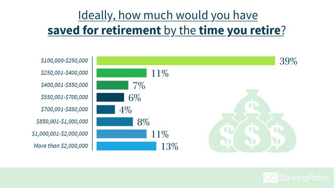 retirement savings goals