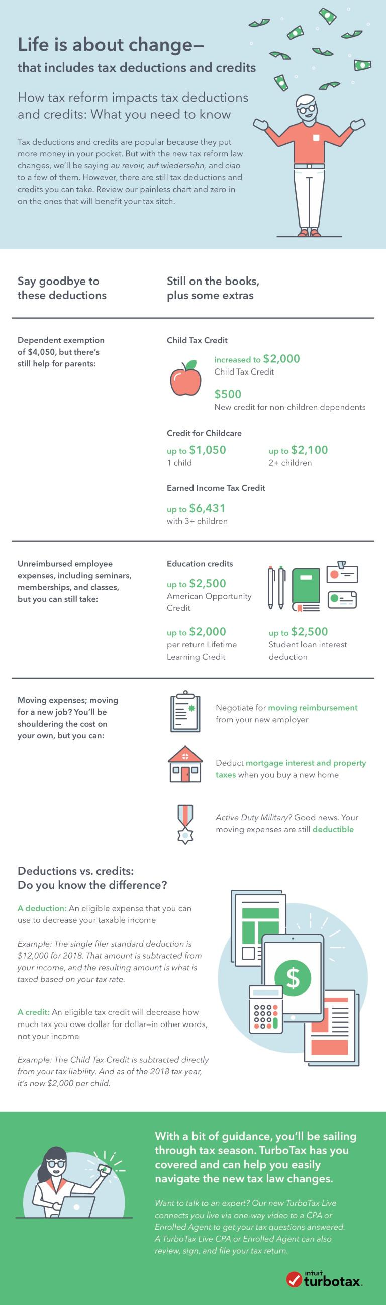 TurboTax infographic deductions