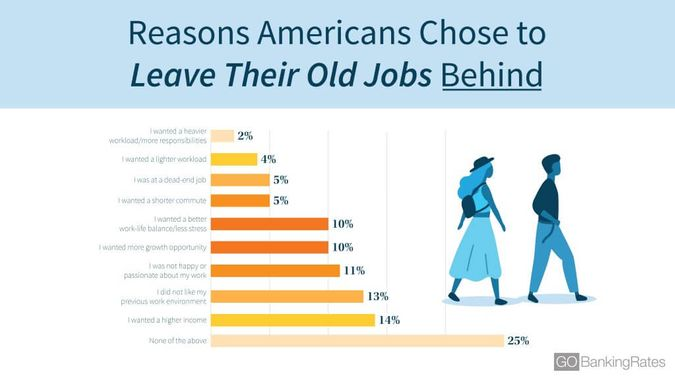 reasons why americans chose to leave their jobs