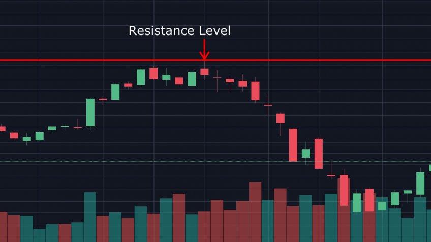 Resistance Level stock chart pattern