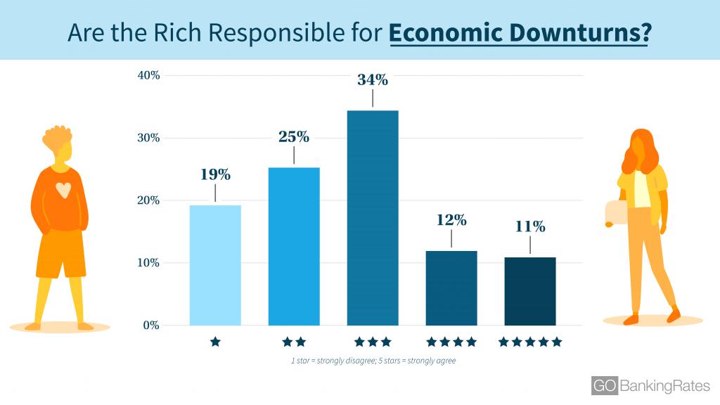 190311_GBR_AmericansLoveHate_EconomicDownturns