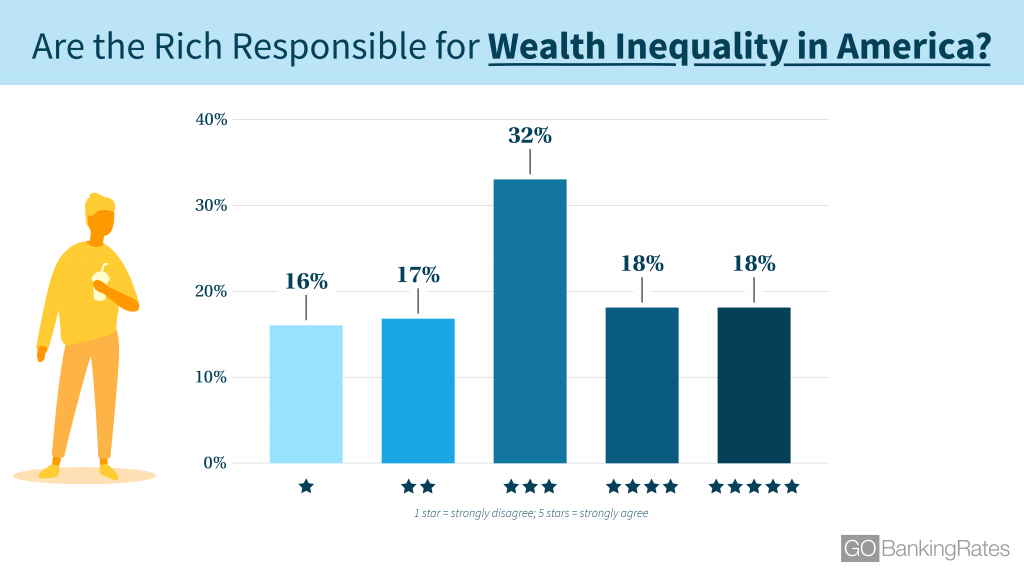 190311_GBR_AmericansLoveHate_WealthInequality