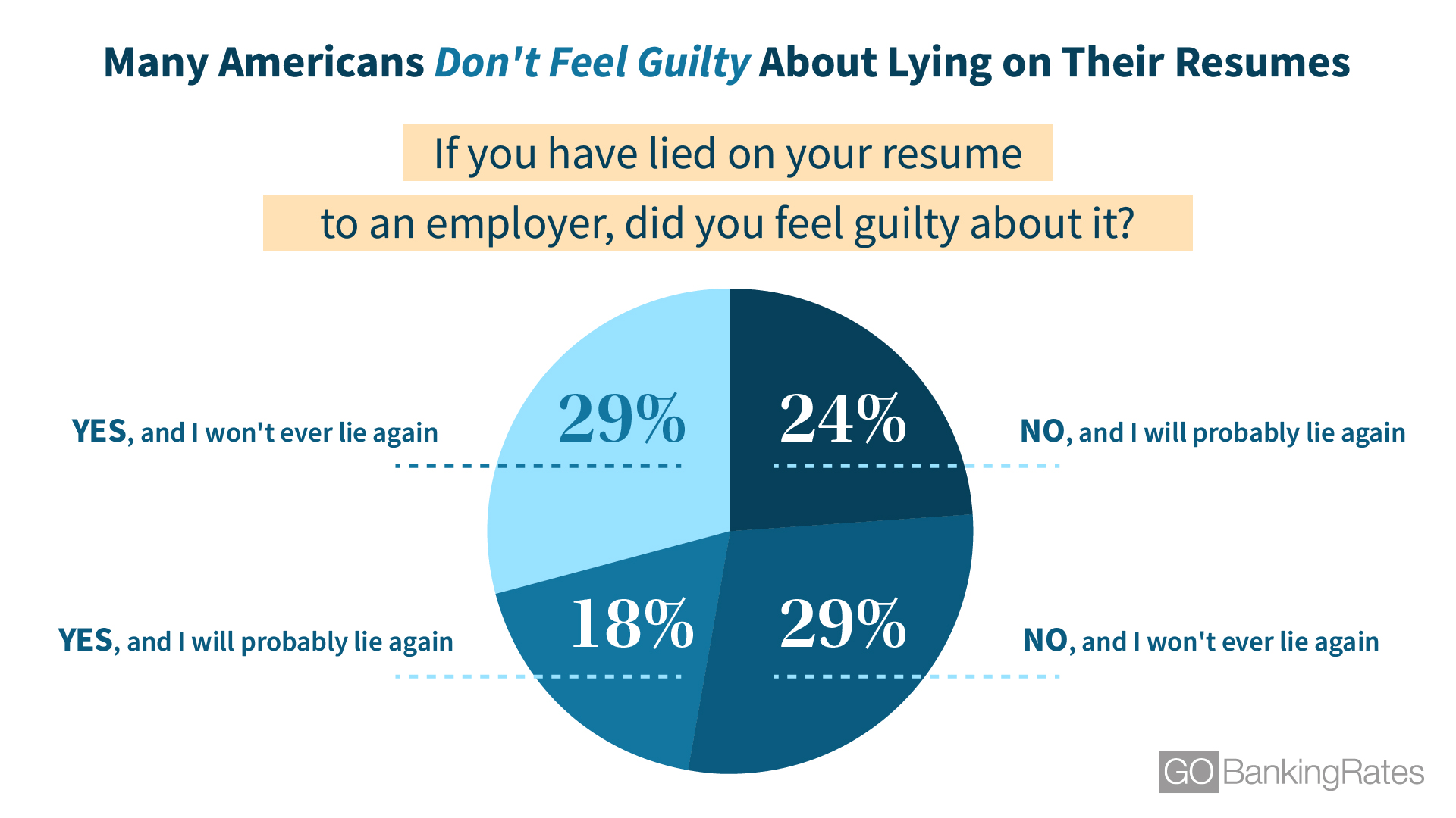 guilty lying on resume