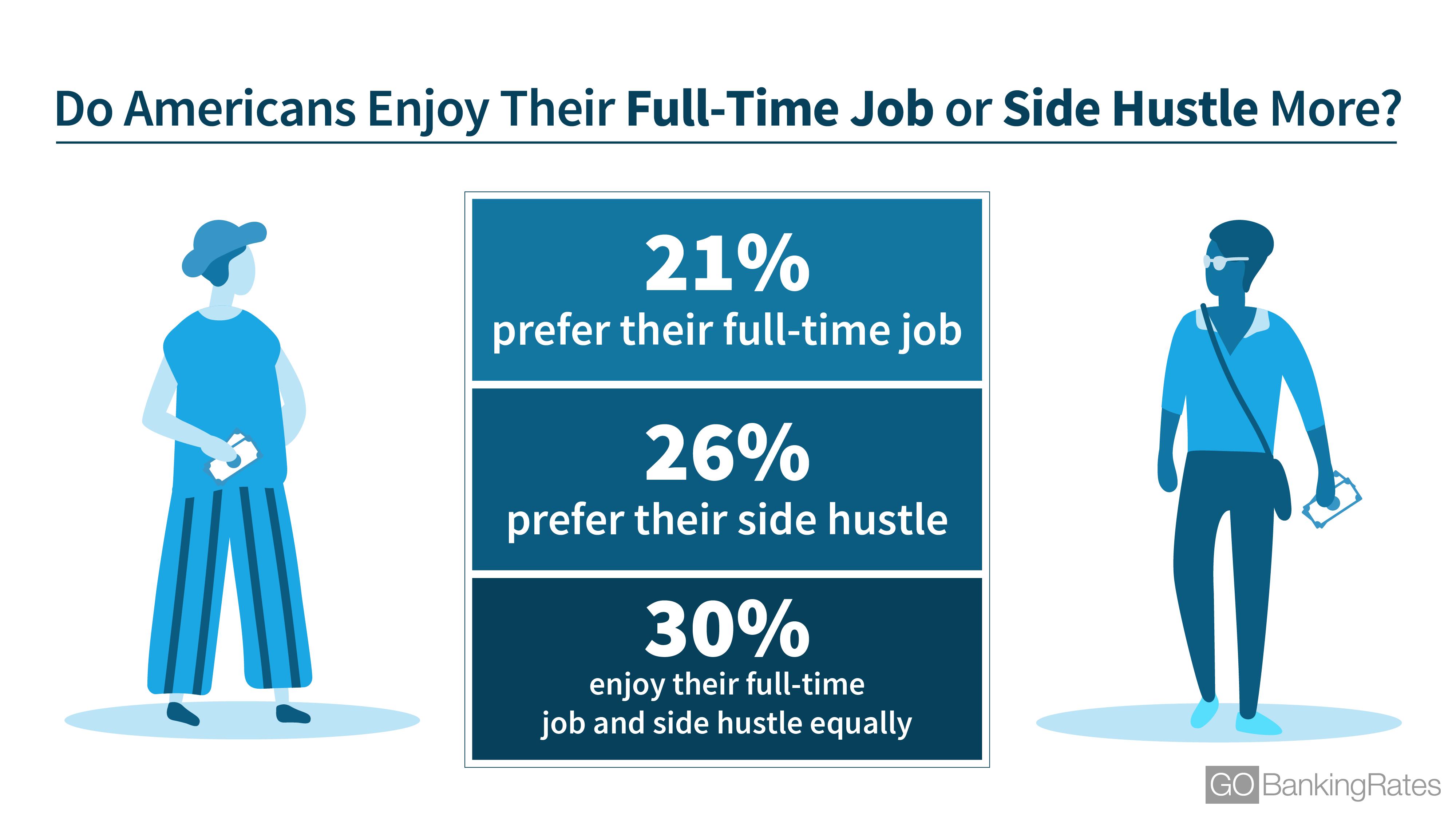 GOBankingRates Side Hustle Survey