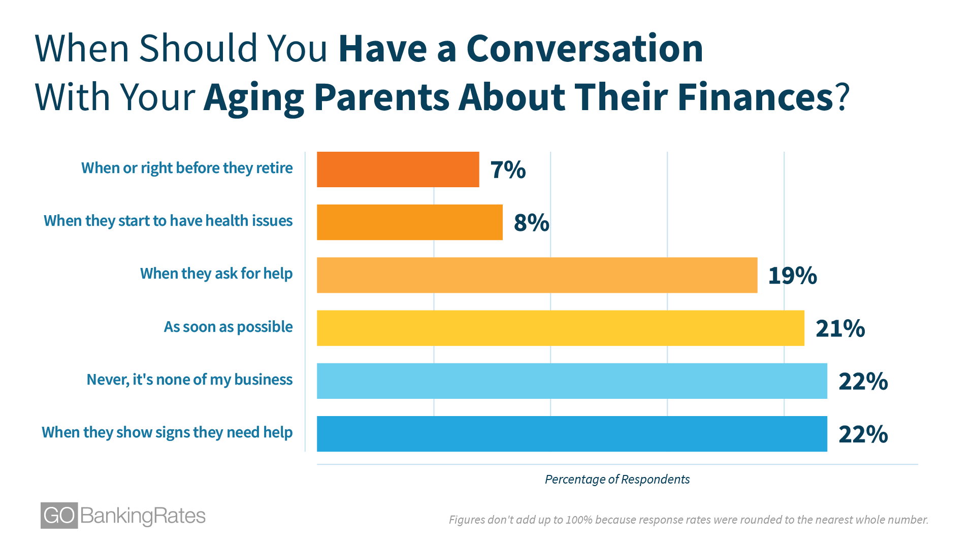 When Should You Have a Conversation With Your Aging Parents About Their Finances?